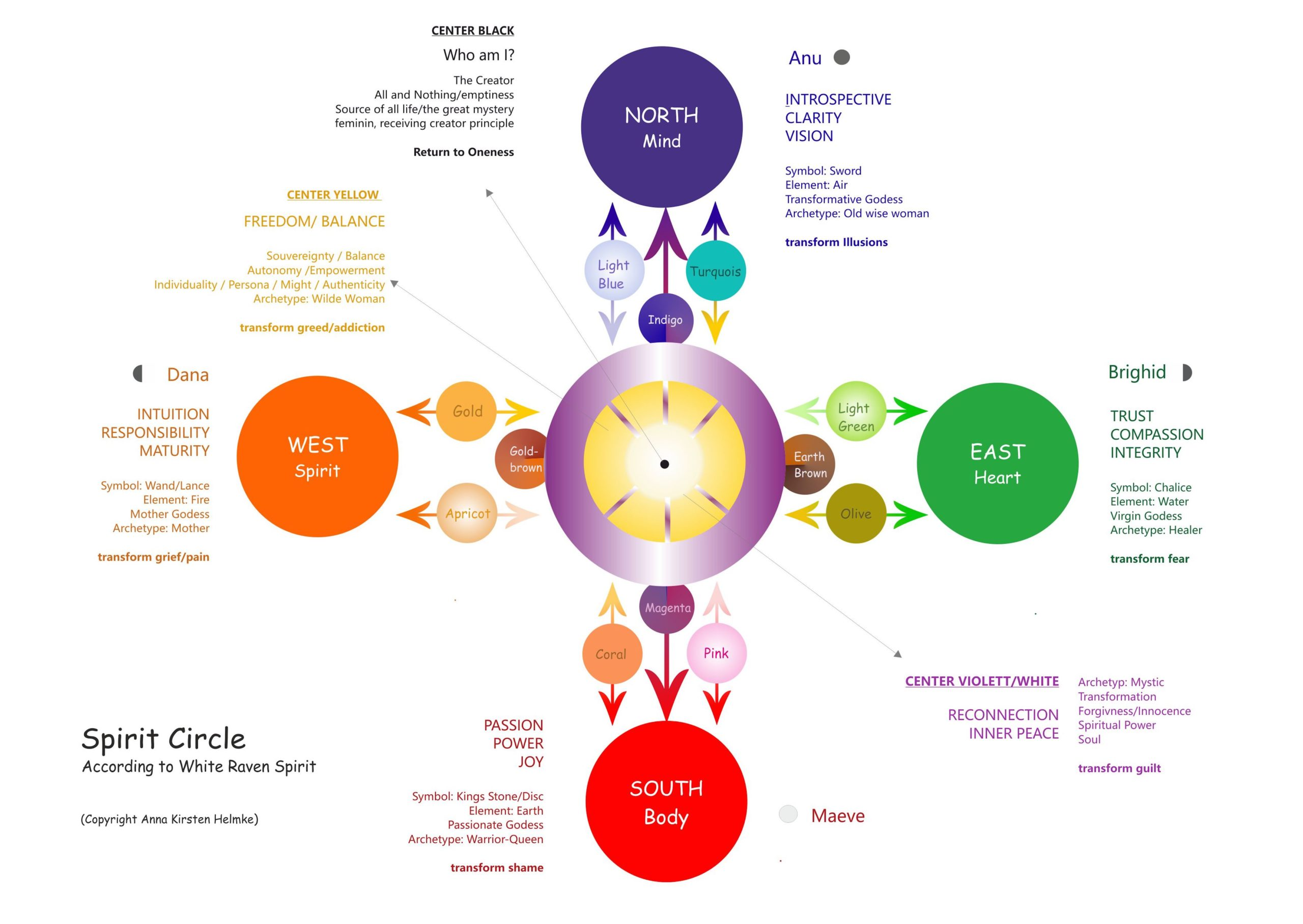Chart Circle Internet edition english